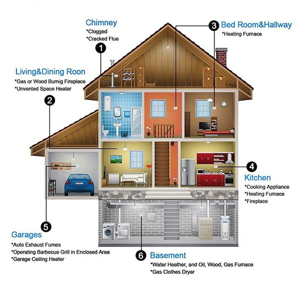 Where to Install CO Detector in Home